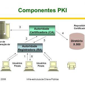 PKI infraestructura de clave pública